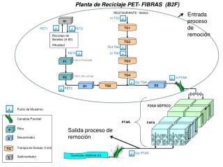 Reciclaje de Botellas (A-83) Sikoplast
