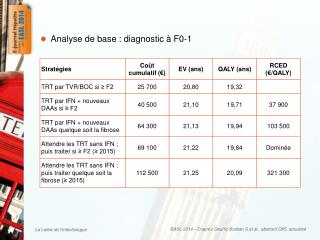 Analyse de  base : diagnostic  à F0-1