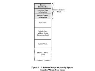Process switching in UNIX