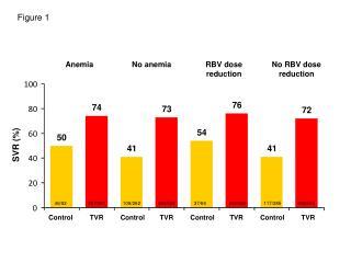 SVR (%)