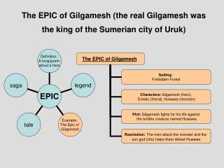 The EPIC of Gilgamesh (the real Gilgamesh was the king of the Sumerian city of Uruk)