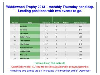 Widdowson Trophy 2013 – monthly Thursday handicap. Leading positions with two events to go.