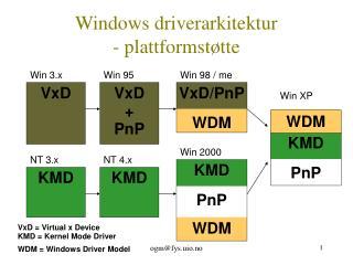 Windows driverarkitektur  - plattformstøtte