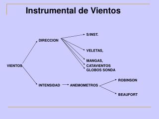 Instrumental de Vientos