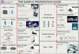 TEM SAMPLE PREPARATION GUIDE