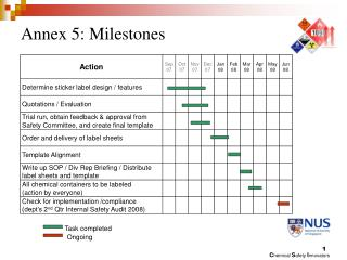 Annex 5: Milestones