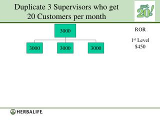 Duplicate 3 Supervisors who get 20 Customers per month