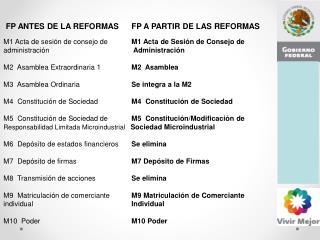 FP ANTES DE LA REFORMAS  FP A PARTIR DE LAS REFORMAS