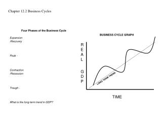 Chapter 12.2 Business Cycles
