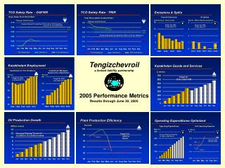Tengizchevroil a limited liability partnership