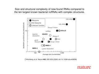 Z Weinberg et al.  Nature 462 , 656-659 (2009) doi:10.1038/nature08586