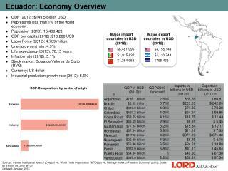 Ecuador: Economy  Overview