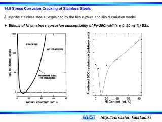 14.6  Stress Corrosion Cracking Control