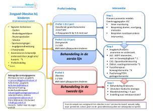 Stap 3 Behandeling kinderarts Uitsluiten medische etiologie Bloeddrukmeting > 5 jaar