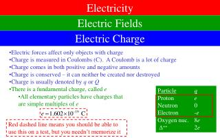 Electric forces affect only objects with charge