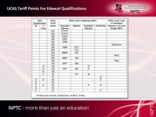 UCAS Tariff Points For Edexcel Qualifications