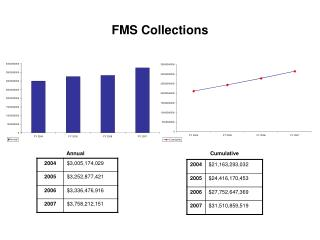 FMS Collections