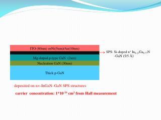 ITO (80nm)  orNi (5nm)/Au(10nm)