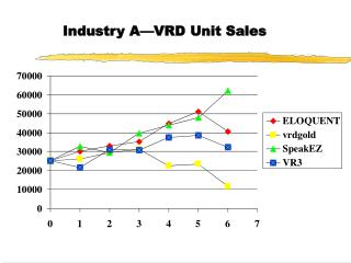 Industry A—VRD Unit Sales