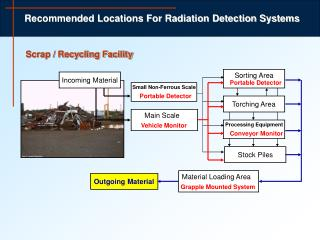 Recommended Locations For Radiation Detection Systems