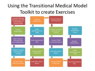 Using the Transitional Medical Model Toolkit to create Exercises