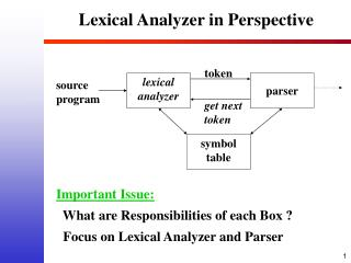 Lexical Analyzer in Perspective
