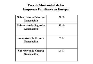 Tasa de Mortandad de las  Empresas Familiares en Europa