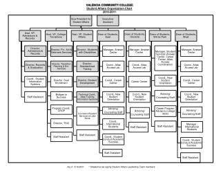 VALENCIA COMMUNITY COLLEGE Student Affairs Organization Chart 2010-2011