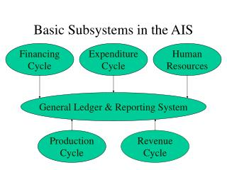 Basic Subsystems in the AIS
