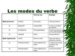 Les modes du verbe