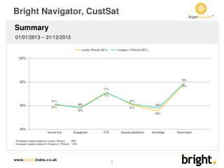 Bright Navigator, CustSat