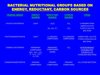 BACTERIAL NUTRITIONAL GROUPS BASED ON  ENERGY, REDUCTANT, CARBON SOURCES