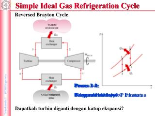 Simple Ideal Gas Refrigeration Cycle