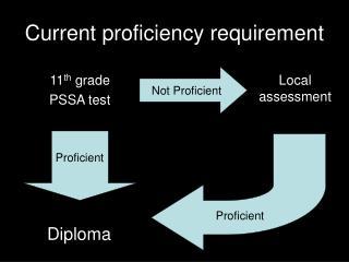 Current proficiency requirement