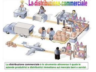 La distribuzione commerciale