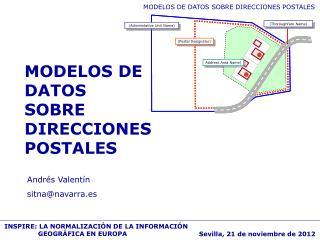 MODELOS DE DATOS SOBRE DIRECCIONES POSTALES
