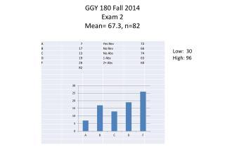 GGY 180 Fall 2014 Exam  2 Mean=  67.3, n=82