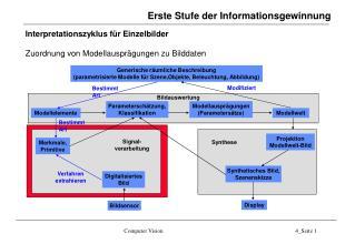 Erste Stufe der Informationsgewinnung