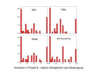 Investition in Projekt B nach Geschlecht