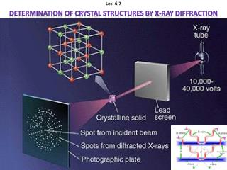 Determination of Crystal Structures by X-ray Diffraction