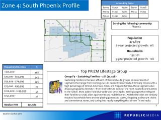 Zone 4: South Phoenix Profile