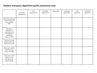 Pediatric emergency department quality assessment scale