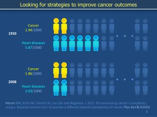 Looking for strategies to improve cancer outcomes