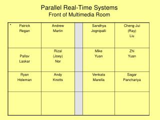 Parallel Real-Time Systems  Front of Multimedia Room