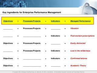 Key ingredients for Enterprise Performance Management