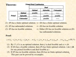 (1)  (P) has a finite optimal solution.    (D) has a finite optimal solution.