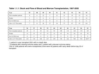 Table 1.1.1: Stock and Flow of Blood and Marrow Transplantation, 1987-2005
