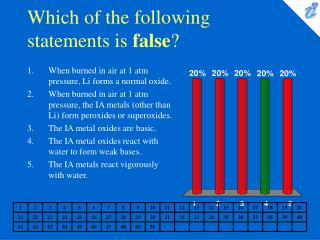 Which of the following statements is  false ?