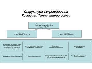 Структура Секретариата  Комиссии Таможенного союза