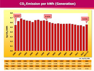 CO 2 Emission per kWh (Generation)